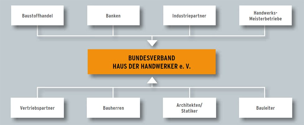 Bauen ohne Bauträgerrisiko mit dem Bundesverband Haus der Handwerker e.V.